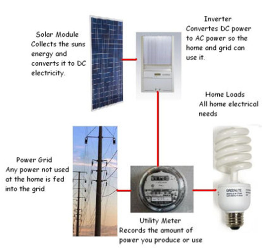 Dryer Electrical Connections as well Electrical Systems Older Homes additionally What Is A Grid Tie System additionally Rewire 6 outside lights to mot in addition Single Gfci Fixture Wiring Diagram. on household circuit breaker diagram